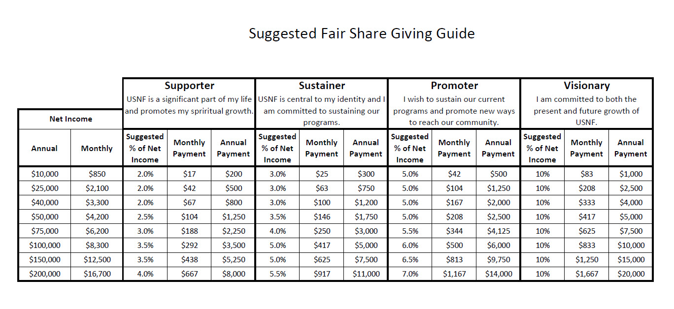 Fair Share Giving Guide