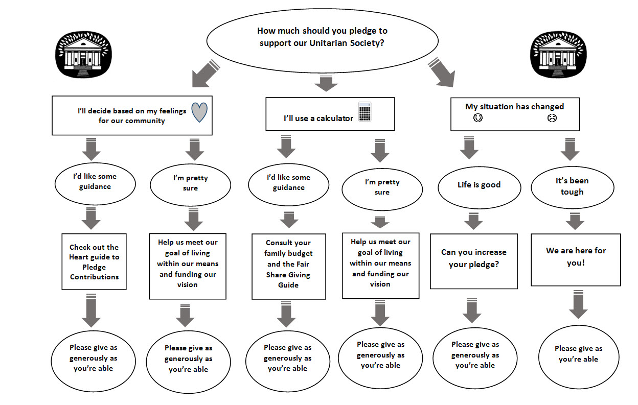 Giving decision tree